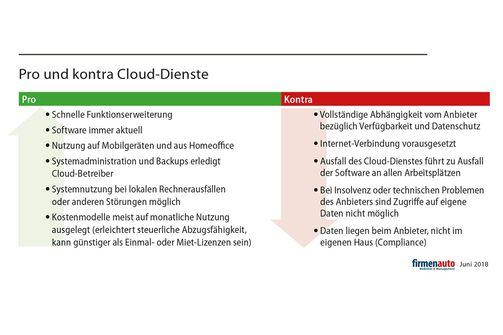 Pro und kontra Cloud-Dienste